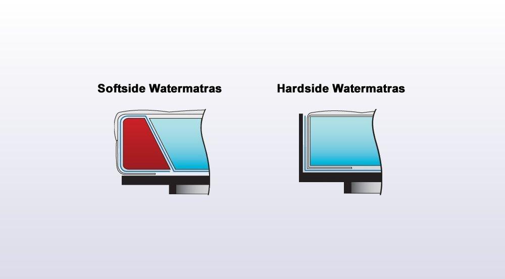 watermatras voor softside en hardside waterbedden