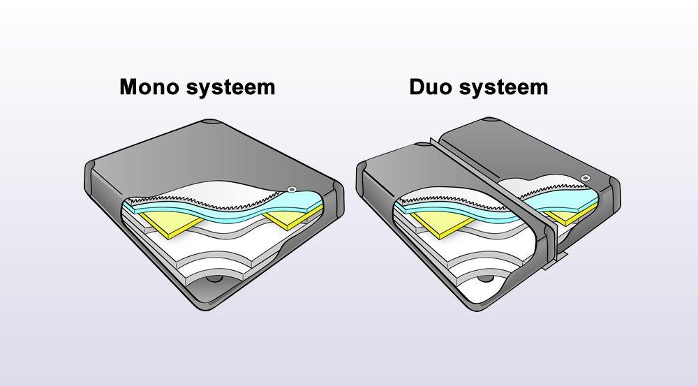 verschil tussen mono of duo waterbed systeem
